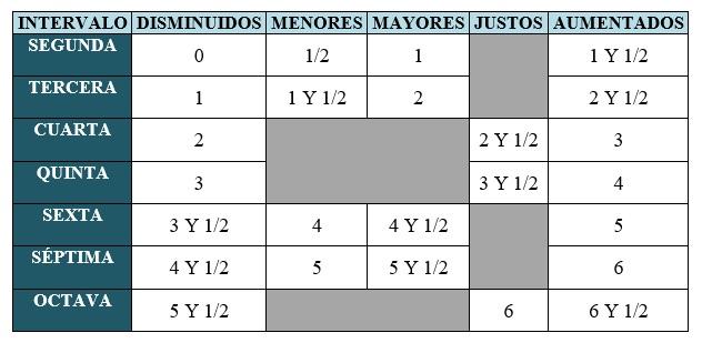 cuadro clasificacion intervalos