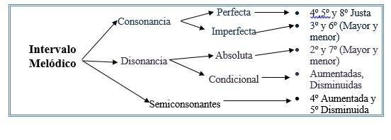 intervalos melodicos